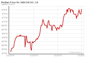san-diego-real-estate-graph